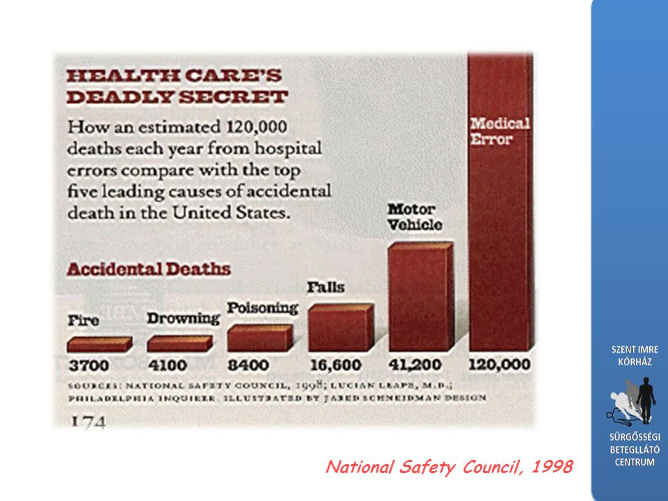 National Safety Council, 1998