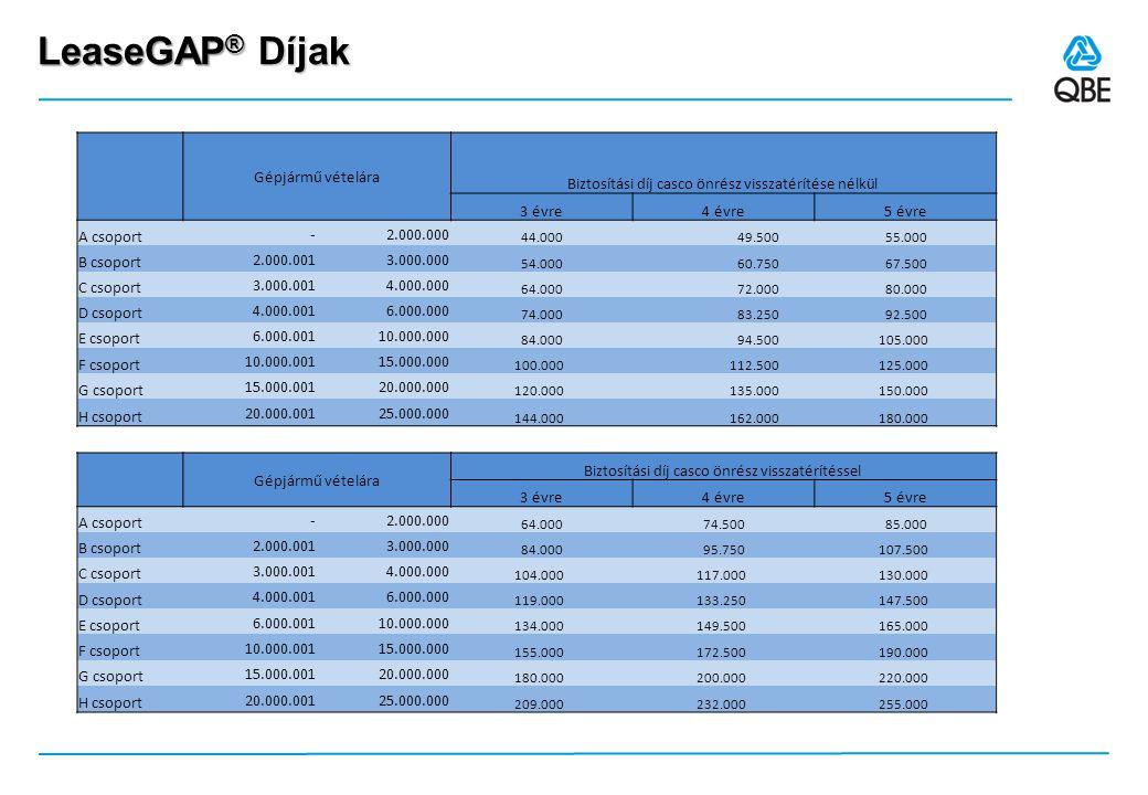 LeaseGAP ® Díjak Gépjármű vételára Biztosítási díj casco önrész visszatérítése nélkül 3 évre4 évre5 évre A csoport - 2.000.000 44.000 49.500 55.000 B