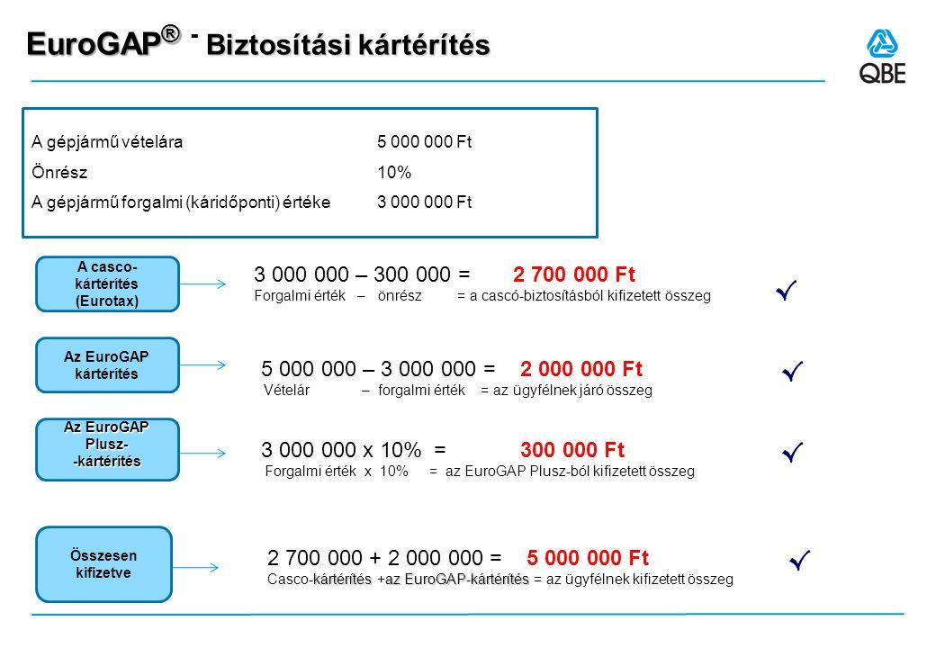 EuroGAP ® Biztosítási kártérítés EuroGAP ® - Biztosítási kártérítés A casco- kártérítés (Eurotax) A gépjármű vételára 5 000 000 Ft Önrész 10% A gépjármű forgalmi (káridőponti) értéke 3 000 000 Ft 3 000 000 – 300 000 = 2 700 000 Ft Forgalmi érték – önrész = a cascó-biztosításból kifizetett összeg √ Az EuroGAP kártérítés 5 000 000 – 3 000 000 = 2 000 000 Ft Vételár – forgalmi érték = az ügyfélnek járó összeg √ Összesen kifizetve 2 700 000 + 2 000 000 = 5 000 000 Ft kártérítésaz EuroGAP-kártérítés Casco-kártérítés +az EuroGAP-kártérítés = az ügyfélnek kifizetett összeg √ Az EuroGAP Plusz- -kártérítés 3 000 000 x 10% = 300 000 Ft Forgalmi érték x 10% = az EuroGAP Plusz-ból kifizetett összeg √