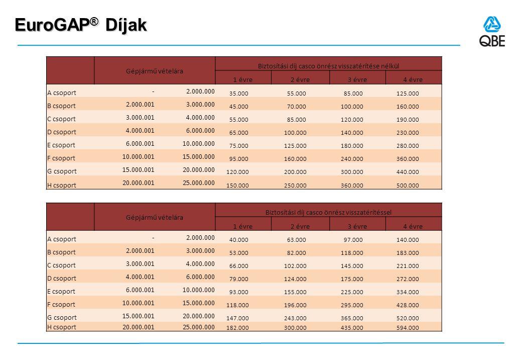 EuroGAP ® Díjak Gépjármű vételára Biztosítási díj casco önrész visszatérítése nélkül 1 évre2 évre3 évre4 évre A csoport - 2.000.000 35.000 55.000 85.0