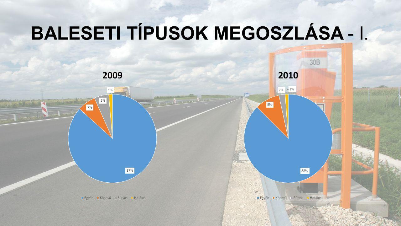 BALESETI TÍPUSOK MEGOSZLÁSA - I. 20092010