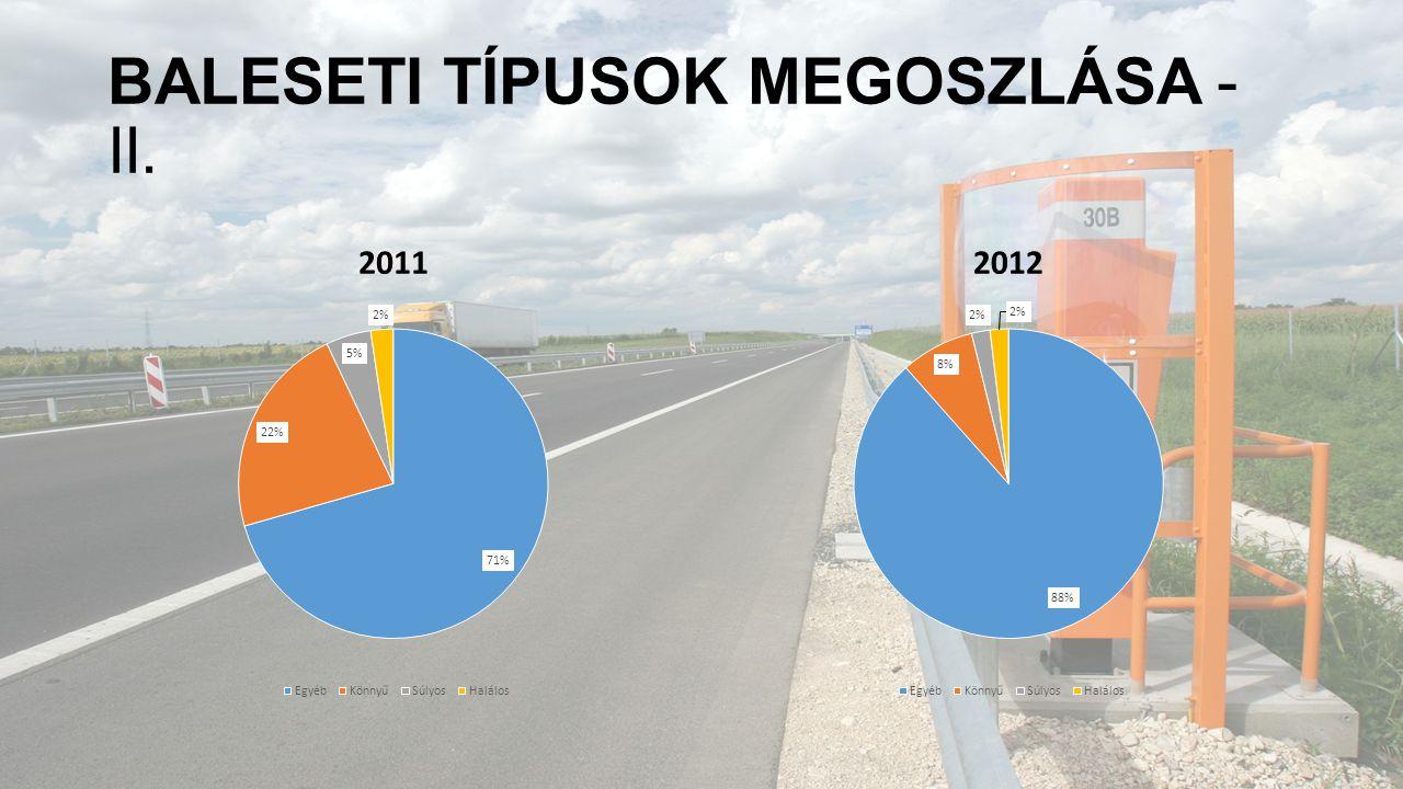 BALESETI TÍPUSOK MEGOSZLÁSA - II. 20112012