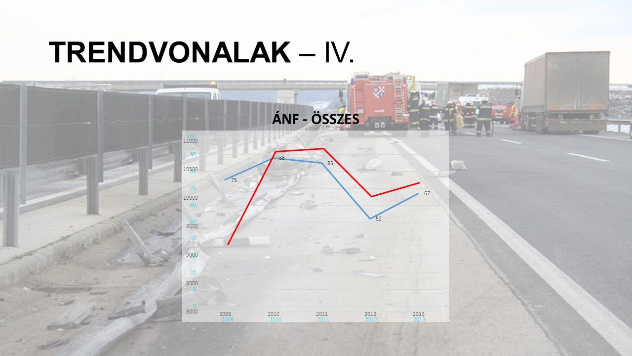 TRENDVONALAK – IV. ÁNF - ÖSSZES