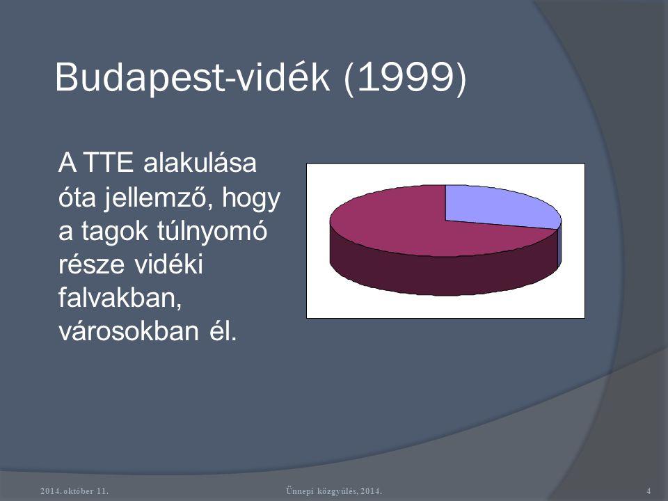 Budapest-vidék (1999) A TTE alakulása óta jellemző, hogy a tagok túlnyomó része vidéki falvakban, városokban él.