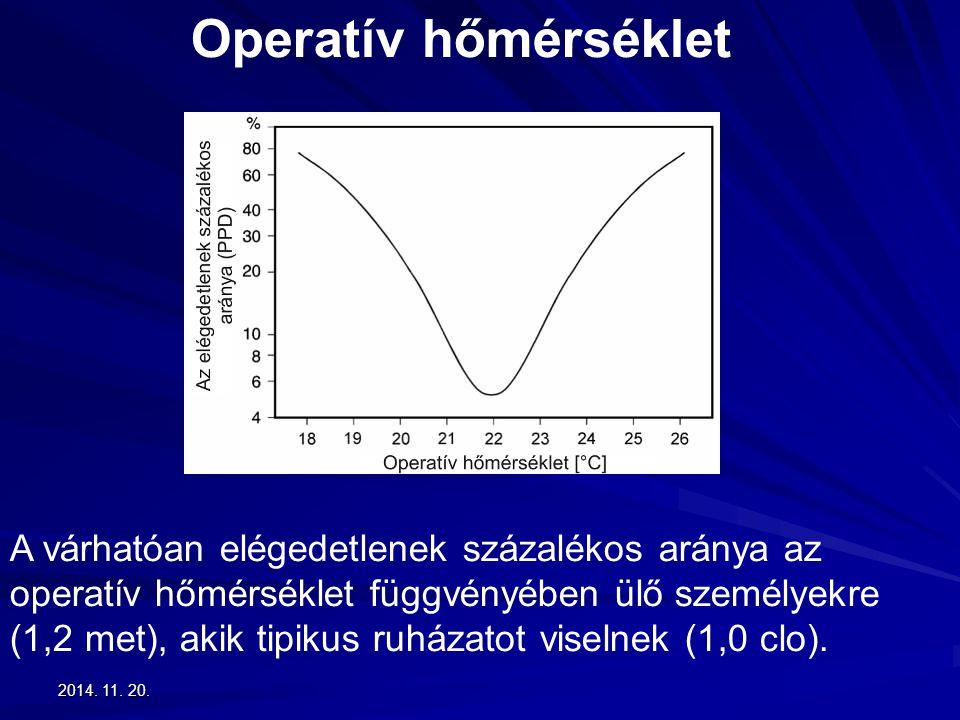 2014. 11. 20.2014. 11. 20.2014. 11. 20. Operatív hőmérséklet A várhatóan elégedetlenek százalékos aránya az operatív hőmérséklet függvényében ülő szem