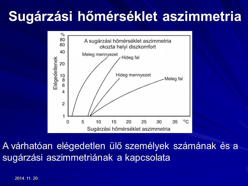 2014. 11. 20.2014. 11. 20.2014. 11. 20. Sugárzási hőmérséklet aszimmetria A várhatóan elégedetlen ülő személyek számának és a sugárzási aszimmetriának