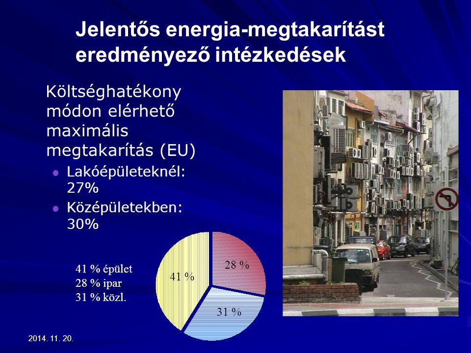 2014. 11. 20.2014. 11. 20.2014. 11. 20. Jelentős energia-megtakarítást eredményező intézkedések Költséghatékony módon elérhető maximális megtakarítás
