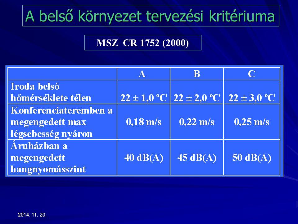 2014. 11. 20.2014. 11. 20.2014. 11. 20. MSZ CR 1752 (2000) A belső környezet tervezési kritériuma