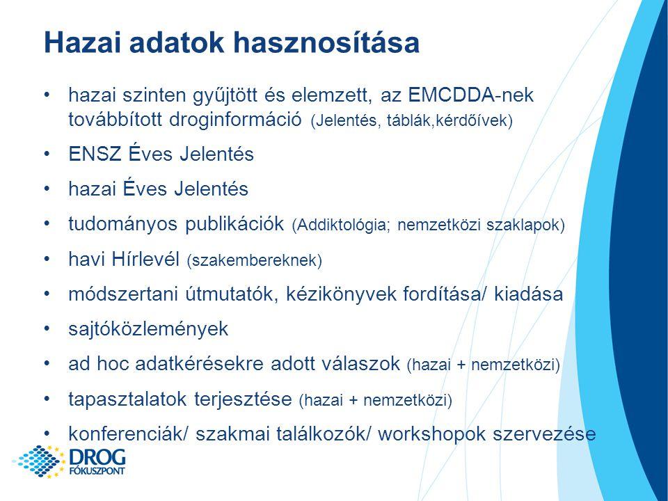 Hazai adatok hasznosítása hazai szinten gyűjtött és elemzett, az EMCDDA-nek továbbított droginformáció (Jelentés, táblák,kérdőívek) ENSZ Éves Jelentés hazai Éves Jelentés tudományos publikációk (Addiktológia; nemzetközi szaklapok) havi Hírlevél (szakembereknek) módszertani útmutatók, kézikönyvek fordítása/ kiadása sajtóközlemények ad hoc adatkérésekre adott válaszok (hazai + nemzetközi) tapasztalatok terjesztése (hazai + nemzetközi) konferenciák/ szakmai találkozók/ workshopok szervezése