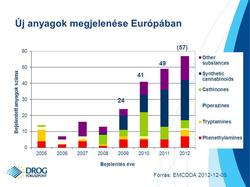 Új anyagok megjelenése Európában 24 41 49 (57) Forrás: EMCDDA 2012-12-05