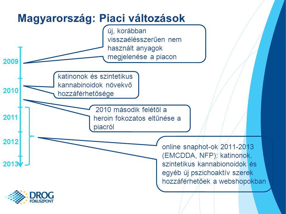 Magyarország: Piaci változások 2009 2012 2011 2010 2013 új, korábban visszaélésszerűen nem használt anyagok megjelenése a piacon 2010 második felétől a heroin fokozatos eltűnése a piacról katinonok és szintetikus kannabinoidok növekvő hozzáférhetősége online snaphot-ok 2011-2013 (EMCDDA, NFP): katinonok, szintetikus kannabionoidok és egyéb új pszichoaktív szerek hozzáférhetőek a webshopokban