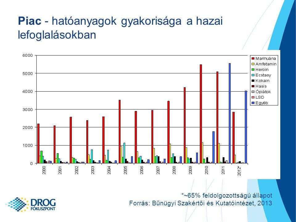 Piac - hatóanyagok gyakorisága a hazai lefoglalásokban *~65% feldolgozottságú állapot Forrás: Bűnügyi Szakértői és Kutatóintézet, 2013