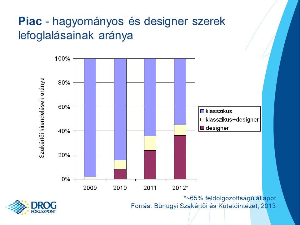 Piac - hagyományos és designer szerek lefoglalásainak aránya *~65% feldolgozottságú állapot Forrás: Bűnügyi Szakértői és Kutatóintézet, 2013