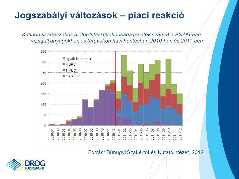 Katinon származékok előfordulási gyakorisága (esetek száma) a BSZKI-ban vizsgált anyagokban és tárgyakon havi bontásban 2010-ben és 2011-ben Jogszabályi változások – piaci reakció Forrás: Bűnügyi Szakértői és Kutatóintézet, 2012