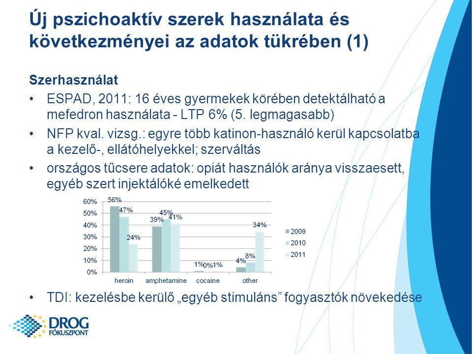 Szerhasználat ESPAD, 2011: 16 éves gyermekek körében detektálható a mefedron használata - LTP 6% (5.