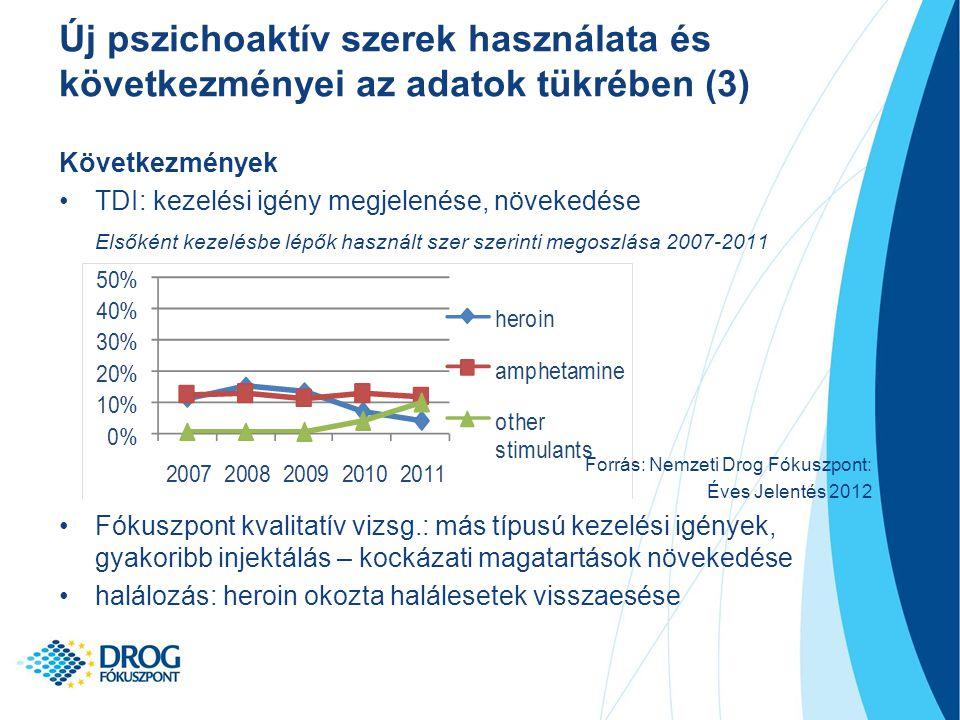 Következmények TDI: kezelési igény megjelenése, növekedése Elsőként kezelésbe lépők használt szer szerinti megoszlása 2007-2011 Forrás: Nemzeti Drog Fókuszpont: Éves Jelentés 2012 Fókuszpont kvalitatív vizsg.: más típusú kezelési igények, gyakoribb injektálás – kockázati magatartások növekedése halálozás: heroin okozta halálesetek visszaesése Új pszichoaktív szerek használata és következményei az adatok tükrében (3)
