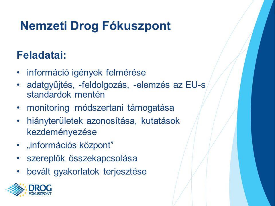 """Nemzeti Drog Fókuszpont Feladatai: információ igények felmérése adatgyűjtés, -feldolgozás, -elemzés az EU-s standardok mentén monitoring módszertani támogatása hiányterületek azonosítása, kutatások kezdeményezése """"információs központ szereplők összekapcsolása bevált gyakorlatok terjesztése"""