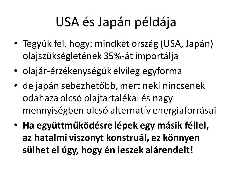 USA és Japán példája Tegyük fel, hogy: mindkét ország (USA, Japán) olajszükségletének 35%-át importálja olajár-érzékenységük elvileg egyforma de japán sebezhetőbb, mert neki nincsenek odahaza olcsó olajtartalékai és nagy mennyiségben olcsó alternatív energiaforrásai Ha együttműködésre lépek egy másik féllel, az hatalmi viszonyt konstruál, ez könnyen sülhet el úgy, hogy én leszek alárendelt!