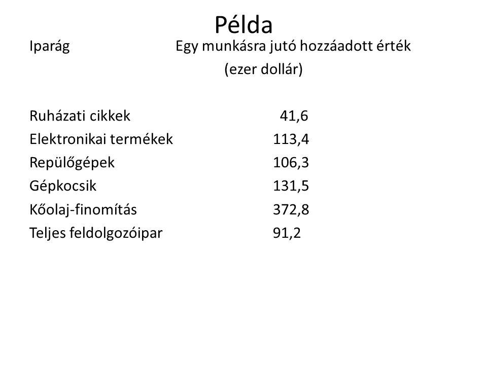 Példa IparágEgy munkásra jutó hozzáadott érték (ezer dollár) Ruházati cikkek 41,6 Elektronikai termékek113,4 Repülőgépek106,3 Gépkocsik131,5 Kőolaj-finomítás372,8 Teljes feldolgozóipar 91,2