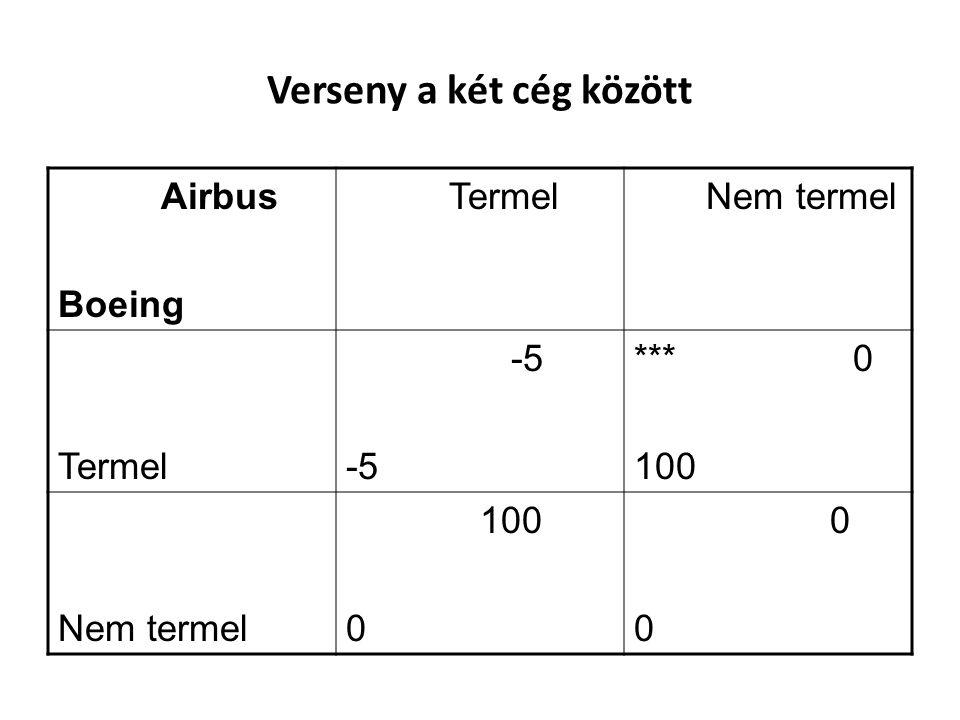 Verseny a két cég között Airbus Boeing Termel Nem termel Termel -5 *** 0 100 Nem termel 100 0