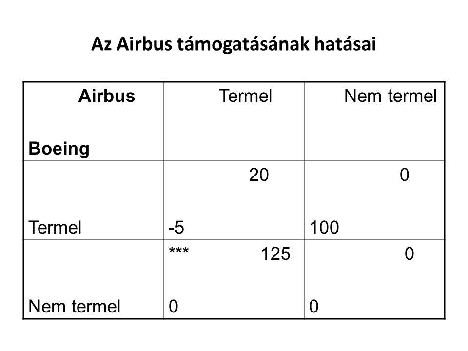 Az Airbus támogatásának hatásai Airbus Boeing Termel Nem termel Termel 20 -5 0 100 Nem termel *** 125 0