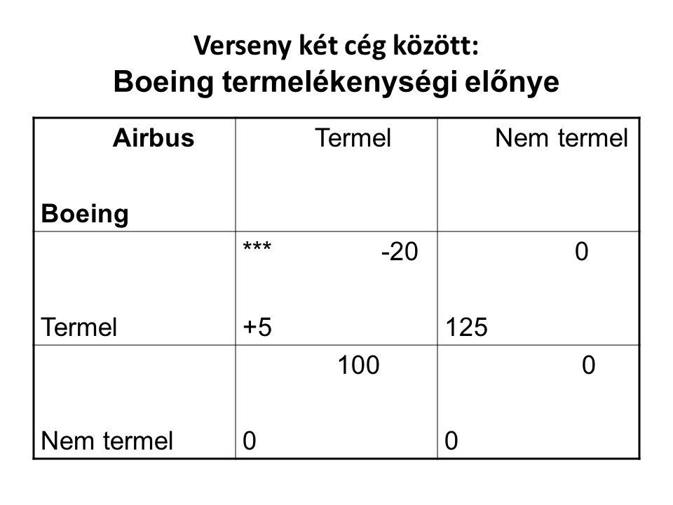Verseny két cég között: Boeing termelékenységi előnye Airbus Boeing Termel Nem termel Termel *** -20 +5 0 125 Nem termel 100 0