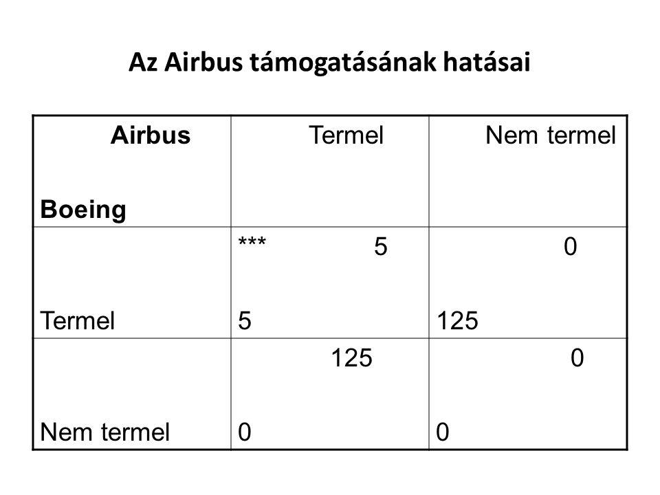 Az Airbus támogatásának hatásai Airbus Boeing Termel Nem termel Termel *** 5 5 0 125 Nem termel 125 0