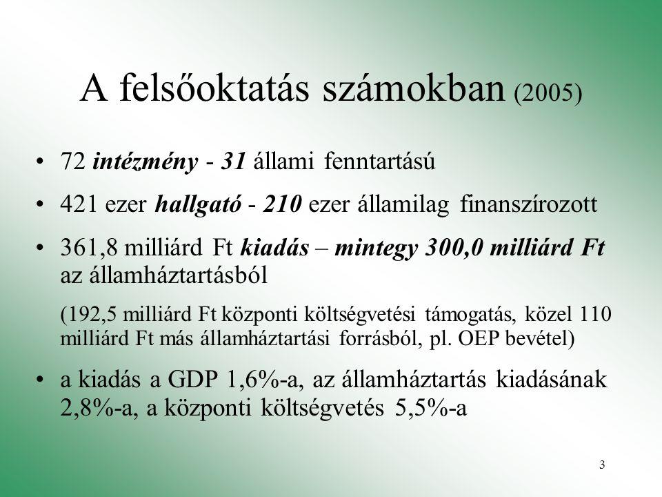 3 A felsőoktatás számokban (2005) 72 intézmény - 31 állami fenntartású 421 ezer hallgató - 210 ezer államilag finanszírozott 361,8 milliárd Ft kiadás