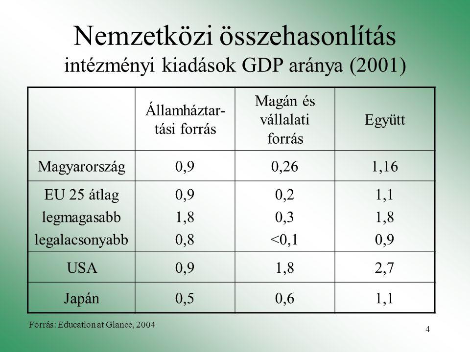4 Nemzetközi összehasonlítás intézményi kiadások GDP aránya (2001) Államháztar- tási forrás Magán és vállalati forrás Együtt Magyarország0,90,261,16 E