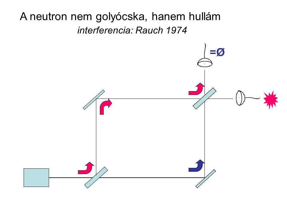 A neutron nem golyócska, hanem hullám interferencia: Rauch 1974 =Ø=Ø