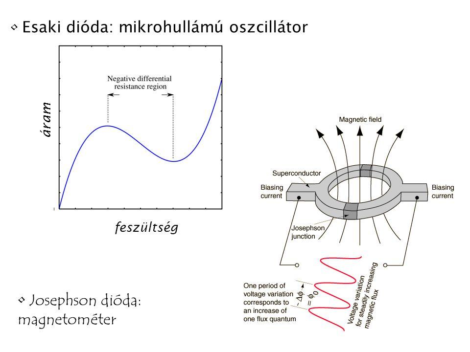 feszültség áram Esaki dióda: mikrohullámú oszcillátor Josephson dióda: magnetométer