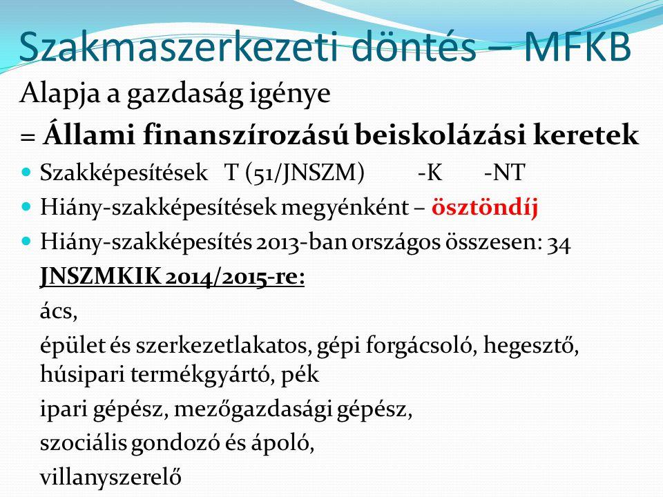 Szakmaszerkezeti döntés – MFKB Alapja a gazdaság igénye = Állami finanszírozású beiskolázási keretek Szakképesítések T (51/JNSZM)-K-NT Hiány-szakképesítések megyénként – ösztöndíj Hiány-szakképesítés 2013-ban országos összesen: 34 JNSZMKIK 2014/2015-re: ács, épület és szerkezetlakatos, gépi forgácsoló, hegesztő, húsipari termékgyártó, pék ipari gépész, mezőgazdasági gépész, szociális gondozó és ápoló, villanyszerelő