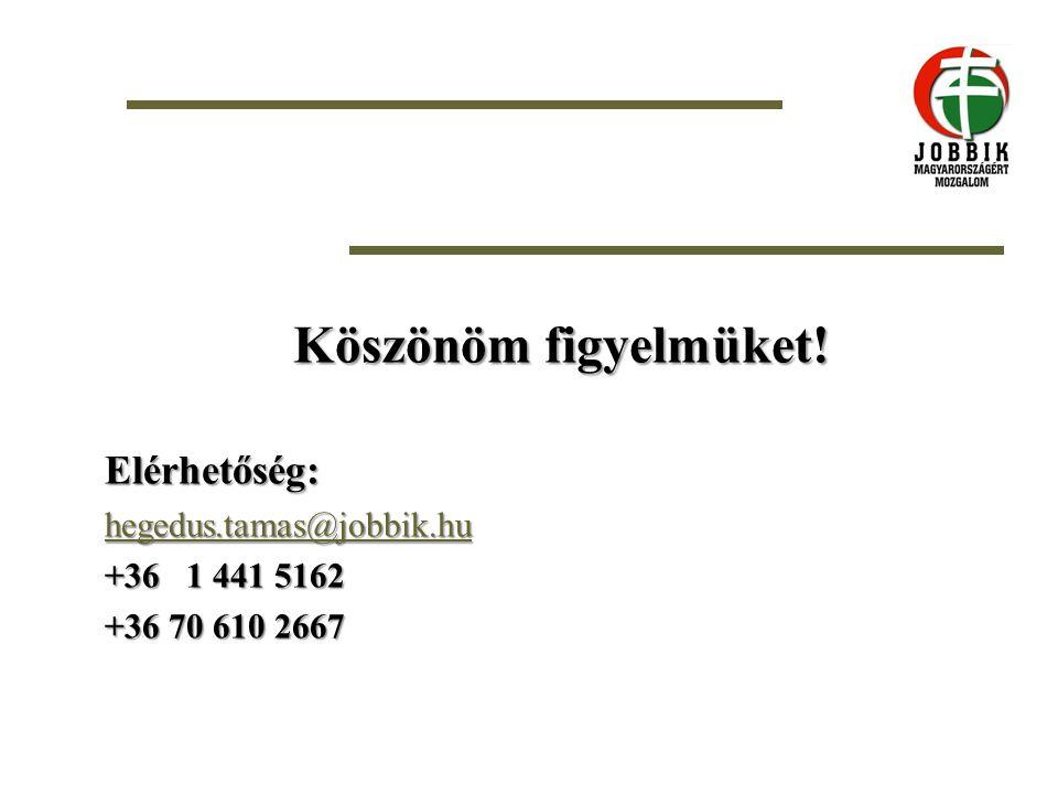 Köszönöm figyelmüket! Elérhetőség: hegedus.tamas@jobbik.hu +36 1 441 5162 +36 70 610 2667
