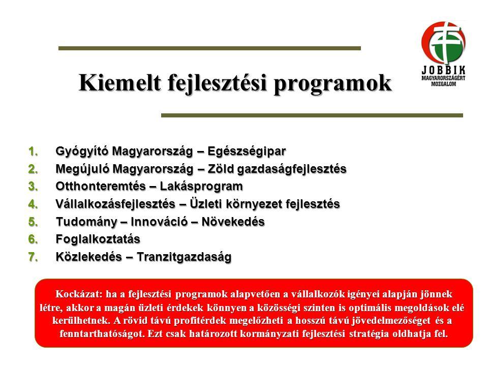 Kiemelt fejlesztési programok 1.Gyógyító Magyarország – Egészségipar 2.Megújuló Magyarország – Zöld gazdaságfejlesztés 3.Otthonteremtés – Lakásprogram