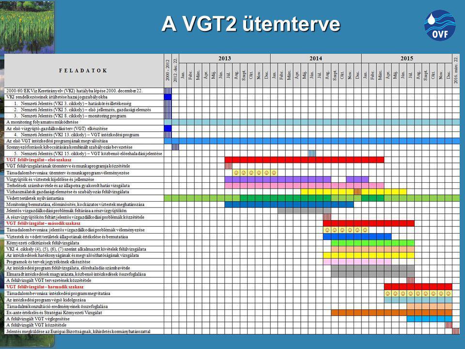 A VGT2 ütemterve