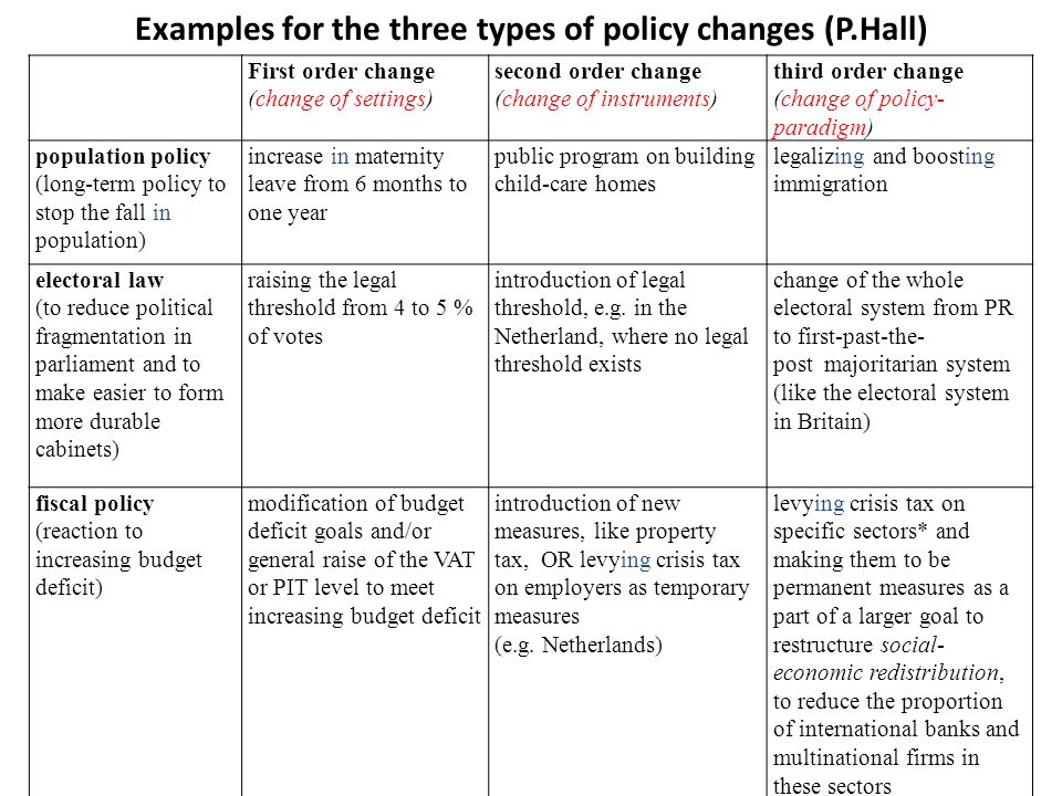 Examples for the three types of policy changes (P.Hall) First order change (change of settings) second order change (change of instruments) third orde