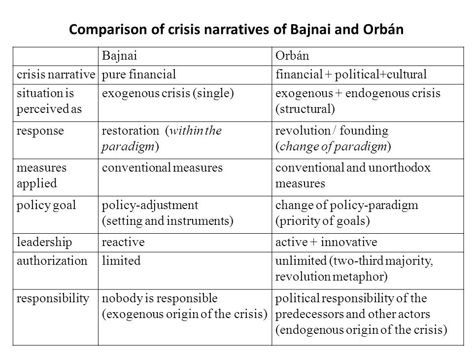Comparison of crisis narratives of Bajnai and Orbán BajnaiOrbán crisis narrativepure financialfinancial + political+cultural situation is perceived as