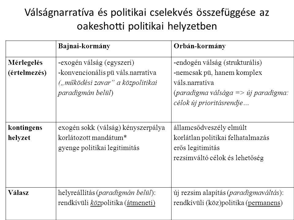 """Válságnarratíva és politikai cselekvés összefüggése az oakeshotti politikai helyzetben Bajnai-kormányOrbán-kormány Mérlegelés (értelmezés) -exogén válság (egyszeri) -konvencionális pü váls.narratíva (""""működési zavar a közpolitikai paradigmán belül) -endogén válság (strukturális) -nemcsak pü, hanem komplex váls.narratíva (paradigma válsága => új paradigma: célok új prioritásrendje… kontingens helyzet exogén sokk (válság) kényszerpálya korlátozott mandátum* gyenge politikai legitimitás államcsődveszély elmúlt korlátlan politikai felhatalmazás erős legitimitás rezsimváltó célok és lehetőség Válaszhelyreállítás (paradigmán belül): rendkívüli közpolitika (átmeneti) új rezsim alapítás (paradigmaváltás): rendkívüli (köz)politika (permanens)"""