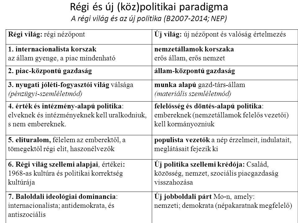 Régi és új (köz)politikai paradigma A régi világ és az új politika (B2007-2014; NEP) Régi világ: régi nézőpontÚj világ: új nézőpont és valóság értelmezés 1.