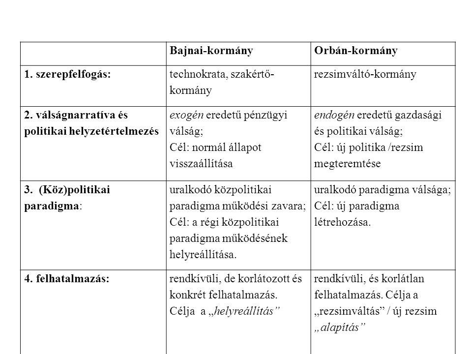 Bajnai-kormányOrbán-kormány 1.