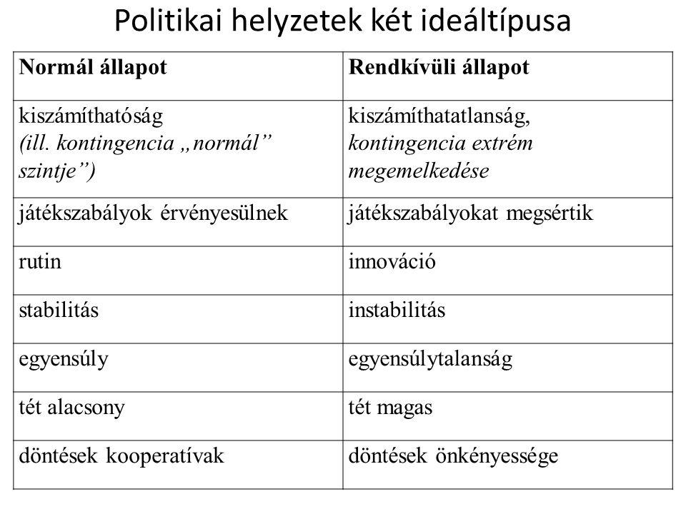 Politikai helyzetek két ideáltípusa Normál állapotRendkívüli állapot kiszámíthatóság (ill.