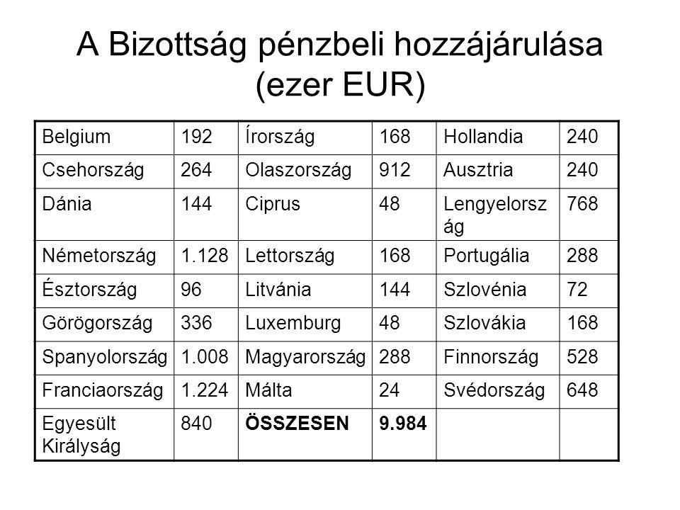 A Bizottság pénzbeli hozzájárulása (ezer EUR) Belgium192Írország168Hollandia240 Csehország264Olaszország912Ausztria240 Dánia144Ciprus48Lengyelorsz ág 768 Németország1.128Lettország168Portugália288 Észtország96Litvánia144Szlovénia72 Görögország336Luxemburg48Szlovákia168 Spanyolország1.008Magyarország288Finnország528 Franciaország1.224Málta24Svédország648 Egyesült Királyság 840ÖSSZESEN9.984