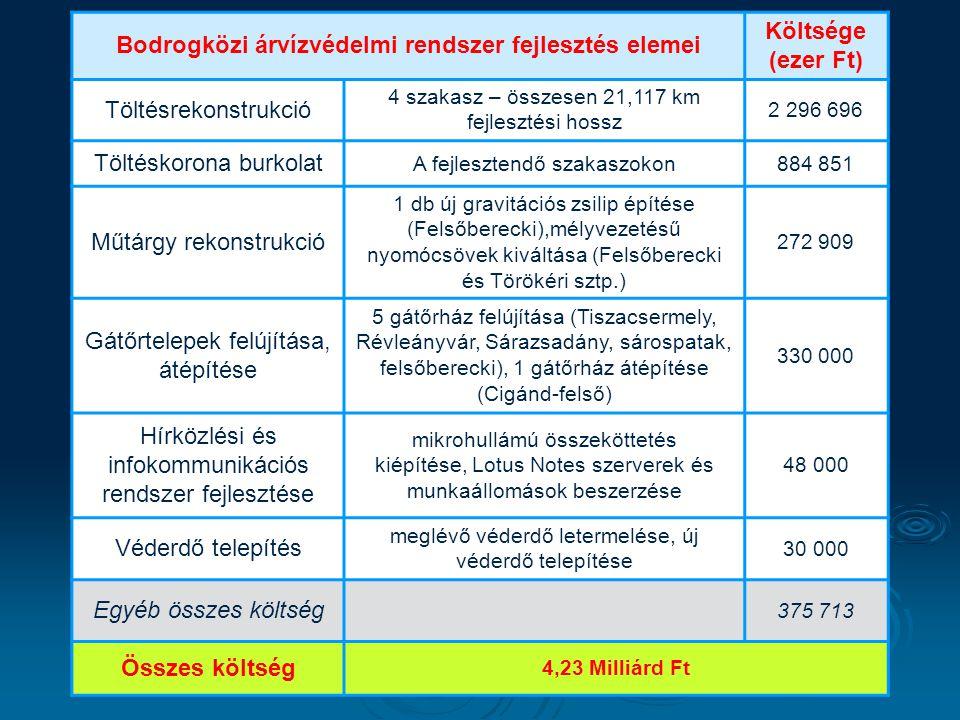 Bodrogközi árvízvédelmi rendszer fejlesztés elemei Költsége (ezer Ft) Töltésrekonstrukció 4 szakasz – összesen 21,117 km fejlesztési hossz 2 296 696 T