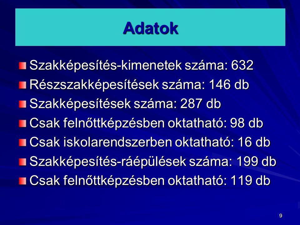 9 Adatok Szakképesítés-kimenetek száma: 632 Részszakképesítések száma: 146 db Szakképesítések száma: 287 db Csak felnőttképzésben oktatható: 98 db Csa