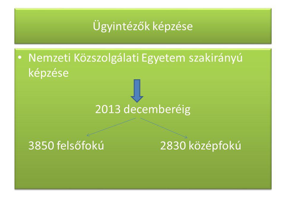 Ügyintézők képzése Nemzeti Közszolgálati Egyetem szakirányú képzése 2013 decemberéig 3850 felsőfokú2830 középfokú Nemzeti Közszolgálati Egyetem szakir