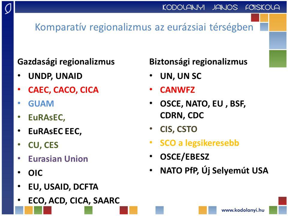 Komparatív regionalizmus az eurázsiai térségben Gazdasági regionalizmus UNDP, UNAID CAEC, CACO, CICA GUAM EuRAsEC, EuRAsEC EEC, CU, CES Eurasian Union OIC EU, USAID, DCFTA ECO, ACD, CICA, SAARC Biztonsági regionalizmus UN, UN SC CANWFZ OSCE, NATO, EU, BSF, CDRN, CDC CIS, CSTO SCO a legsikeresebb OSCE/EBESZ NATO PfP, Új Selyemút USA
