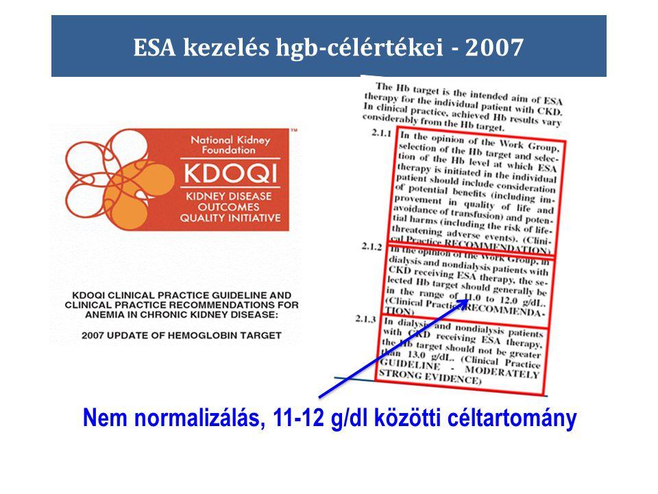 ESA kezelés hgb-célértékei - 2007 Nem normalizálás, 11-12 g/dl közötti céltartomány