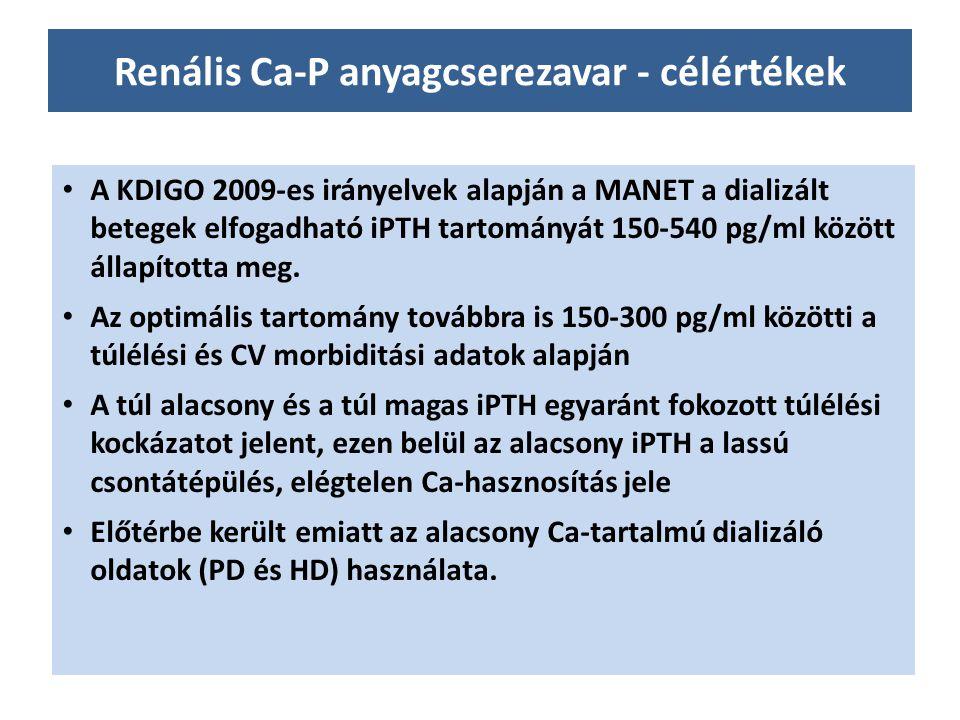 Renális Ca-P anyagcserezavar - célértékek A KDIGO 2009-es irányelvek alapján a MANET a dializált betegek elfogadható iPTH tartományát 150-540 pg/ml kö