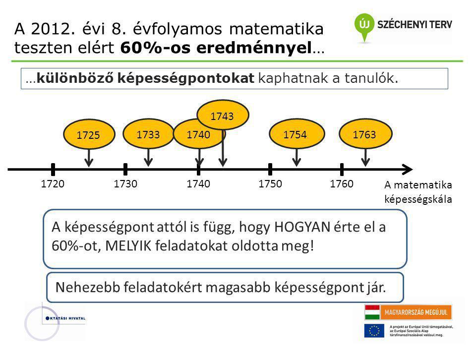 A 2012. évi 8. évfolyamos matematika teszten elért 60%-os eredménnyel… 17201730174017601750 A matematika képességskála 1725 1733 1740 174317541763 A k