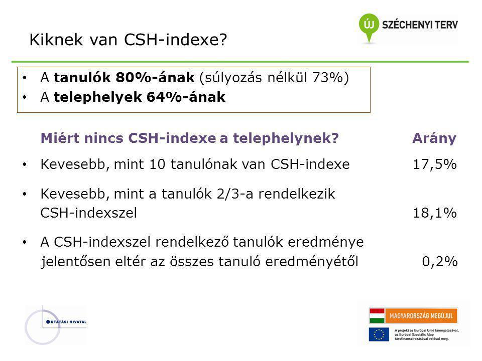 Kiknek van CSH-indexe? A tanulók 80%-ának (súlyozás nélkül 73%) A telephelyek 64%-ának Miért nincs CSH-indexe a telephelynek? Arány Kevesebb, mint 10